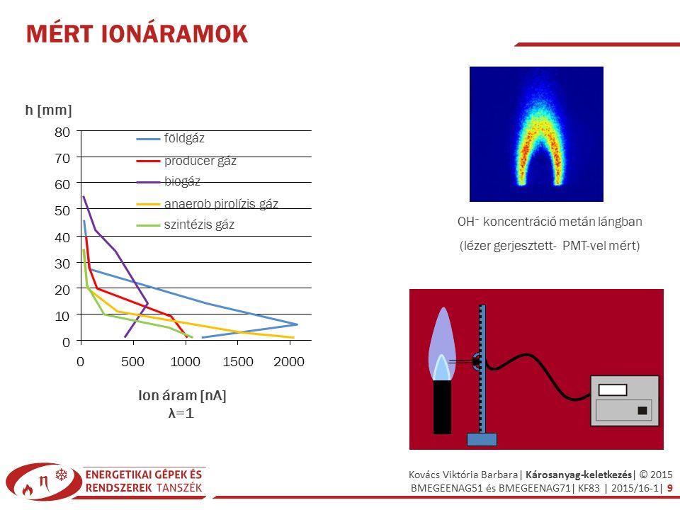 Mért ionáramok h [mm] Ion áram [nA] λ=1 10 20 30 40 50 60 70 80 500
